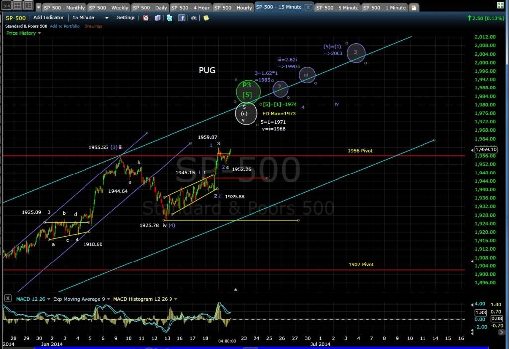 PUG SP-500 15-min chart EOD 6-19-14