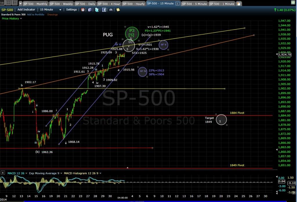 PUG SP-500 15-min chart EOD 6-2-14