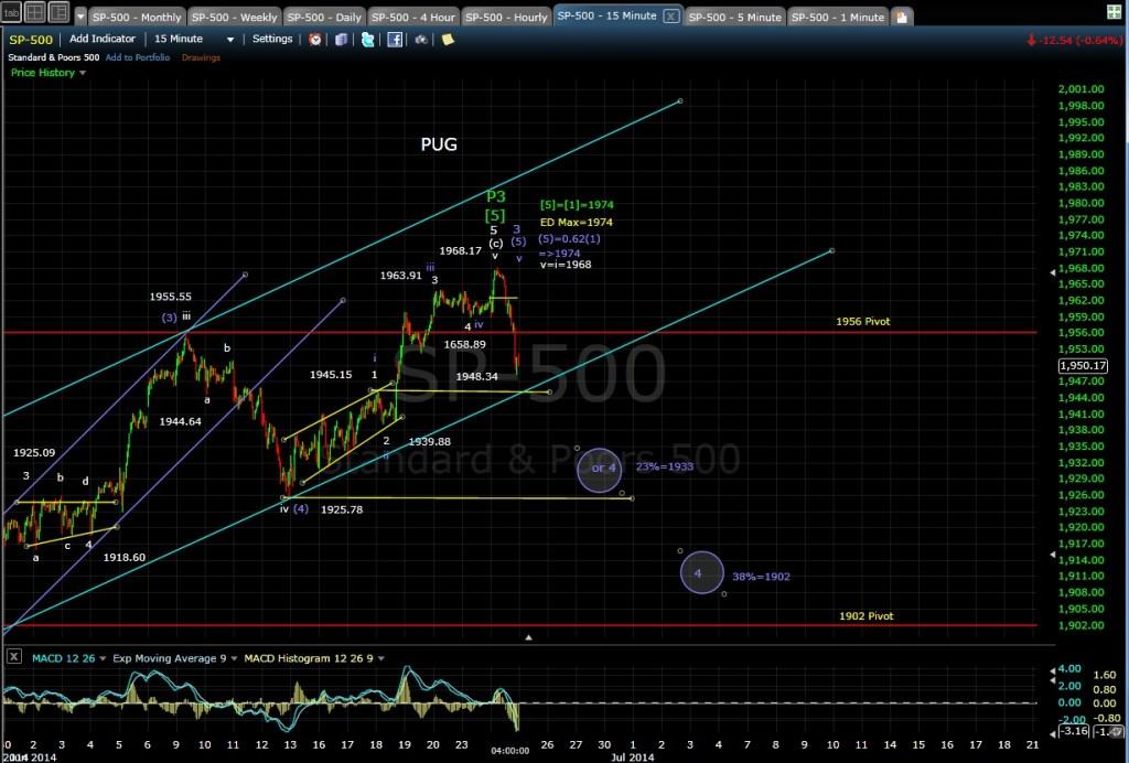 PUG SP-500 15-min chart EOD 6-24-14
