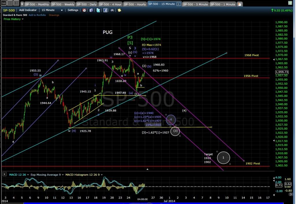 PUG SP-500 15-min chart EOD 6-25-14