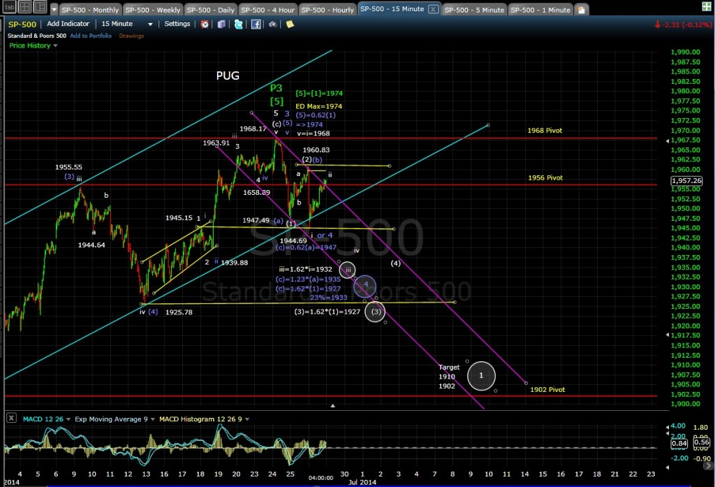 PUG SP-500 15-min chart EOD 6-26-14