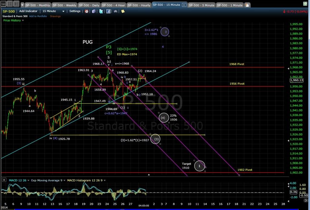 PUG SP-500 15-min chart EOD 6-30-14