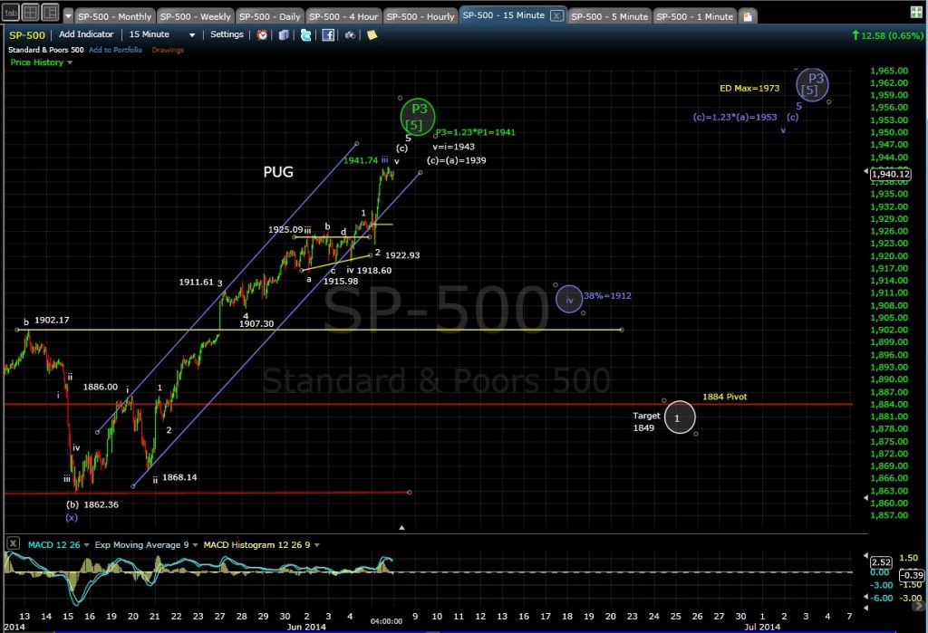 PUG SP-500 15-min chart EOD 6-5-14