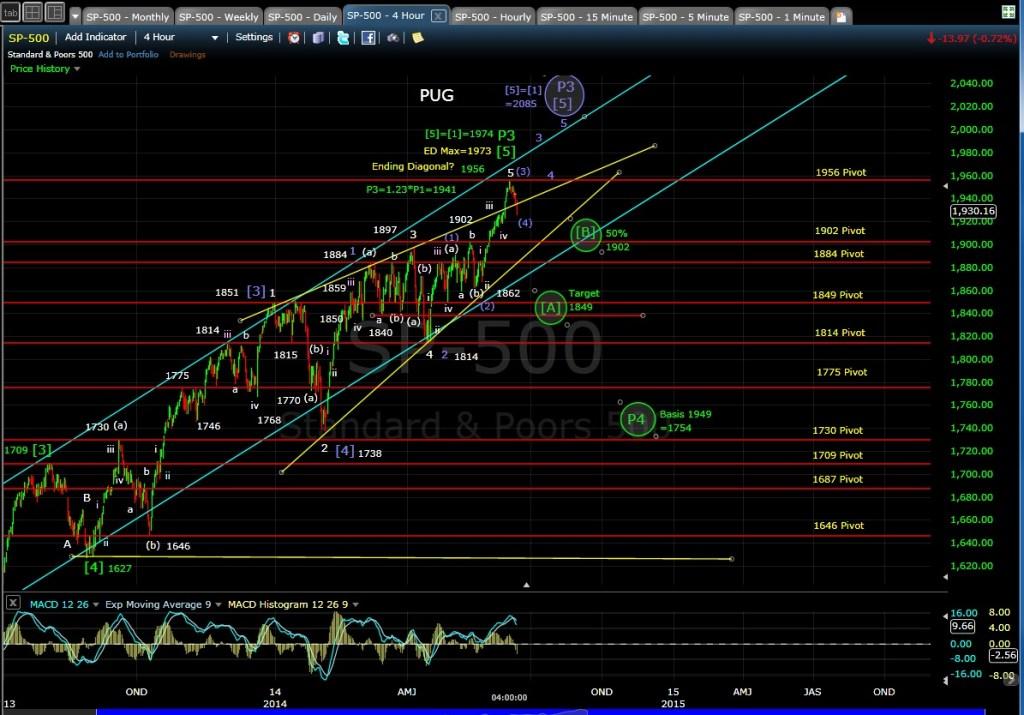 PUG SP-500 4-hr chart EOD 6-12-14