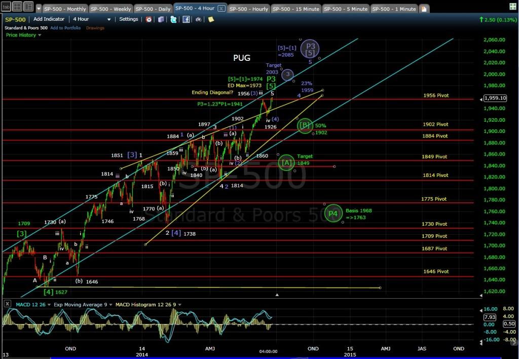 PUG SP-500 4-hr chart EOD 6-19-14