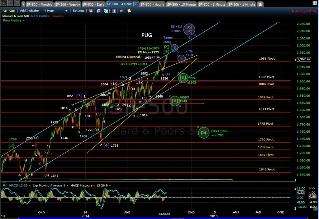 PUG SP-500 4-hr chart EOD 6-23-14