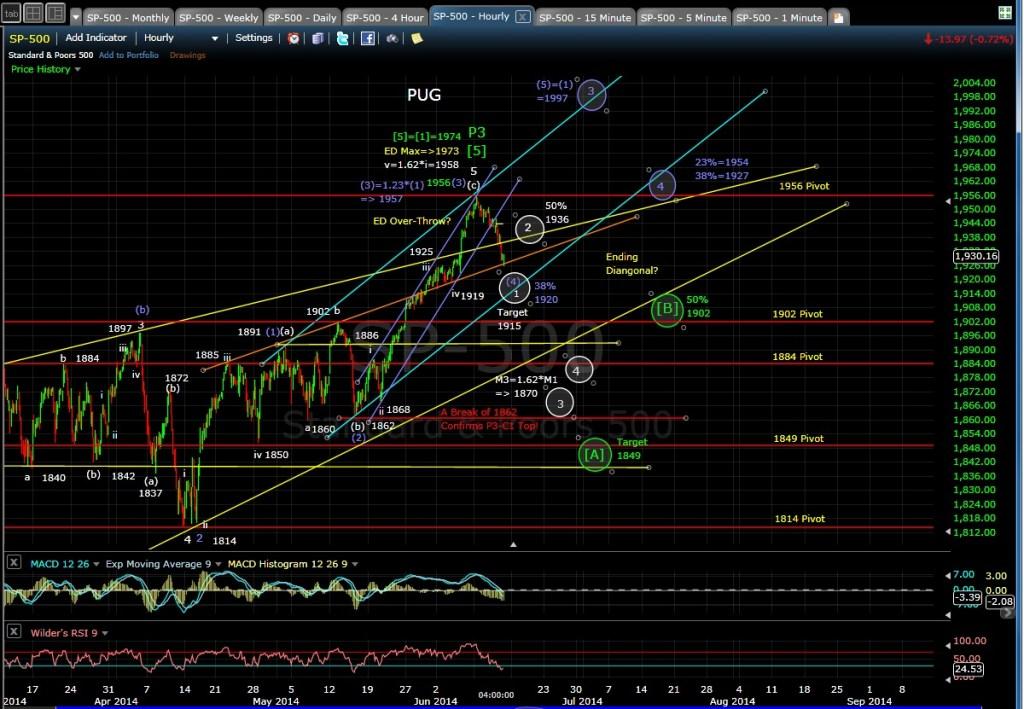 PUG SP-500 60-min chart EOD 6-12-14