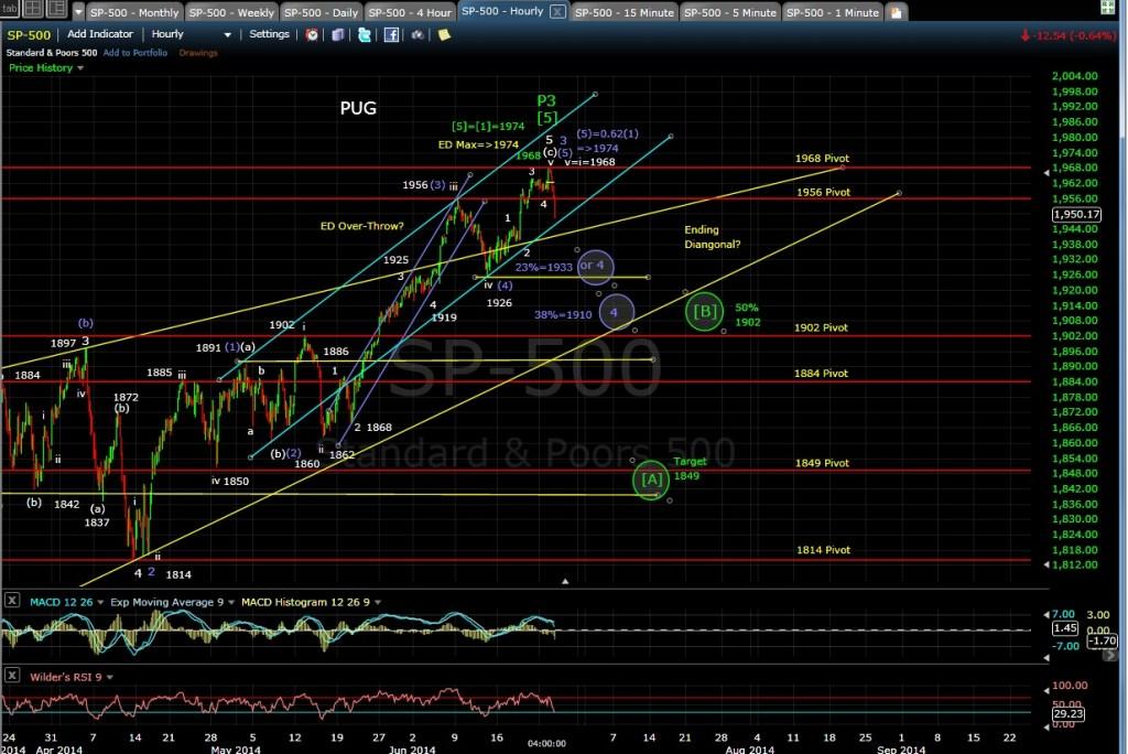 PUG SP-500 60-min chart EOD 6-24-14