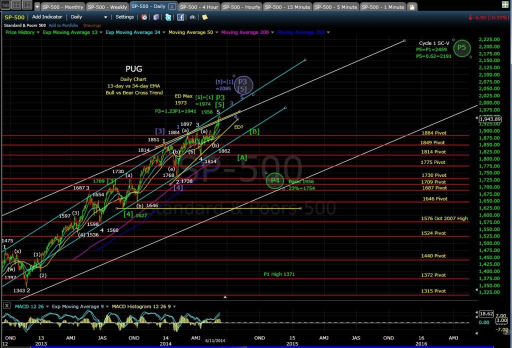 PUG SP-500 daily chart EOD 6-11-14