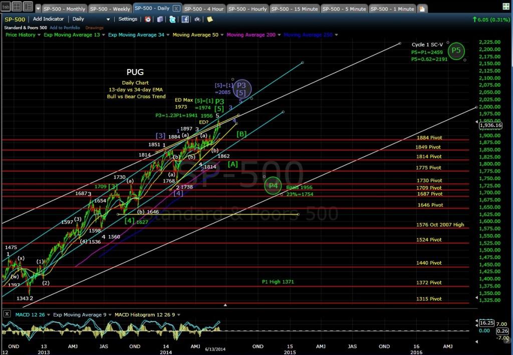 PUG SP-500 daily chart EOD 6-13-14