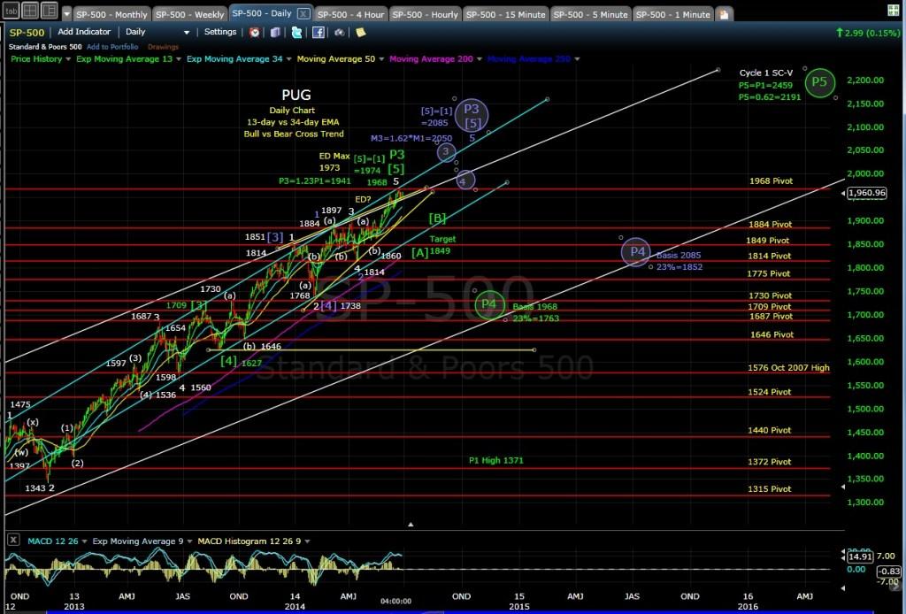 PUG SP-500 daily chart EOD 6-27-14