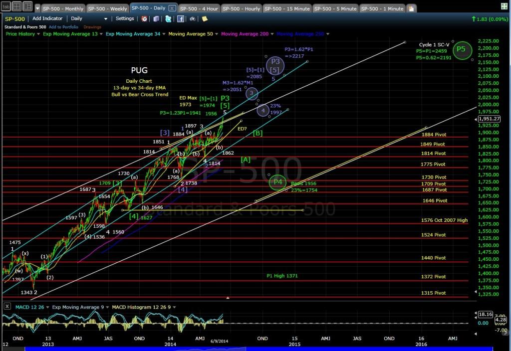 PUG SP-500 daily chart EOD 6-9-14