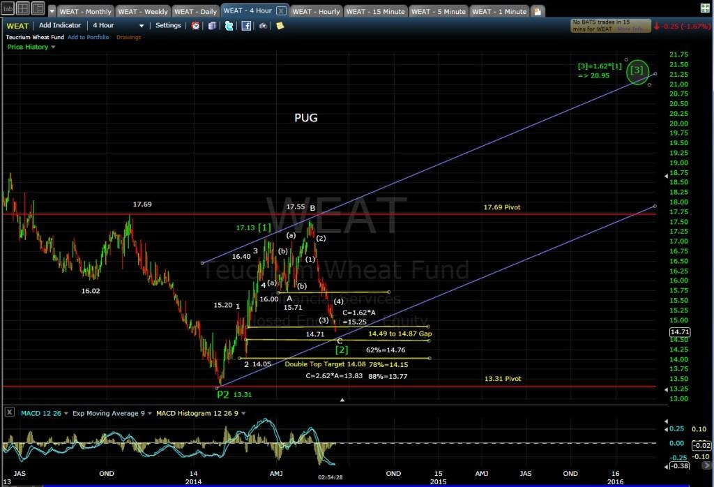 PUG WEAT 4-hr chart 6-3-14 EOD