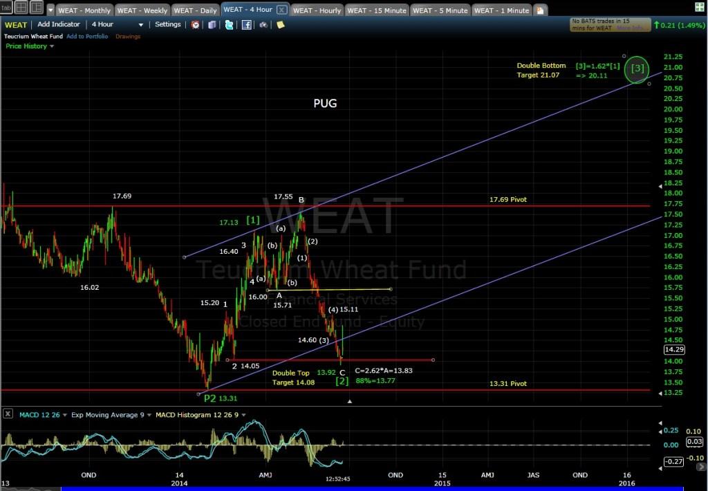 PUG WEAT 4-hr chart MD 6-18-14