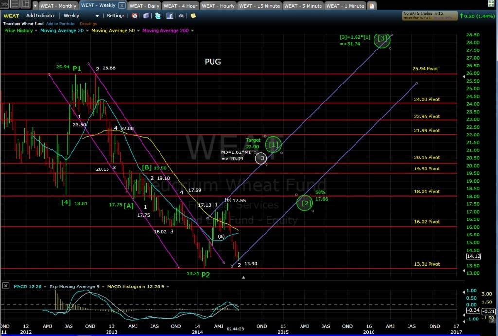 PUG WEAT weekly chart 6-27-14