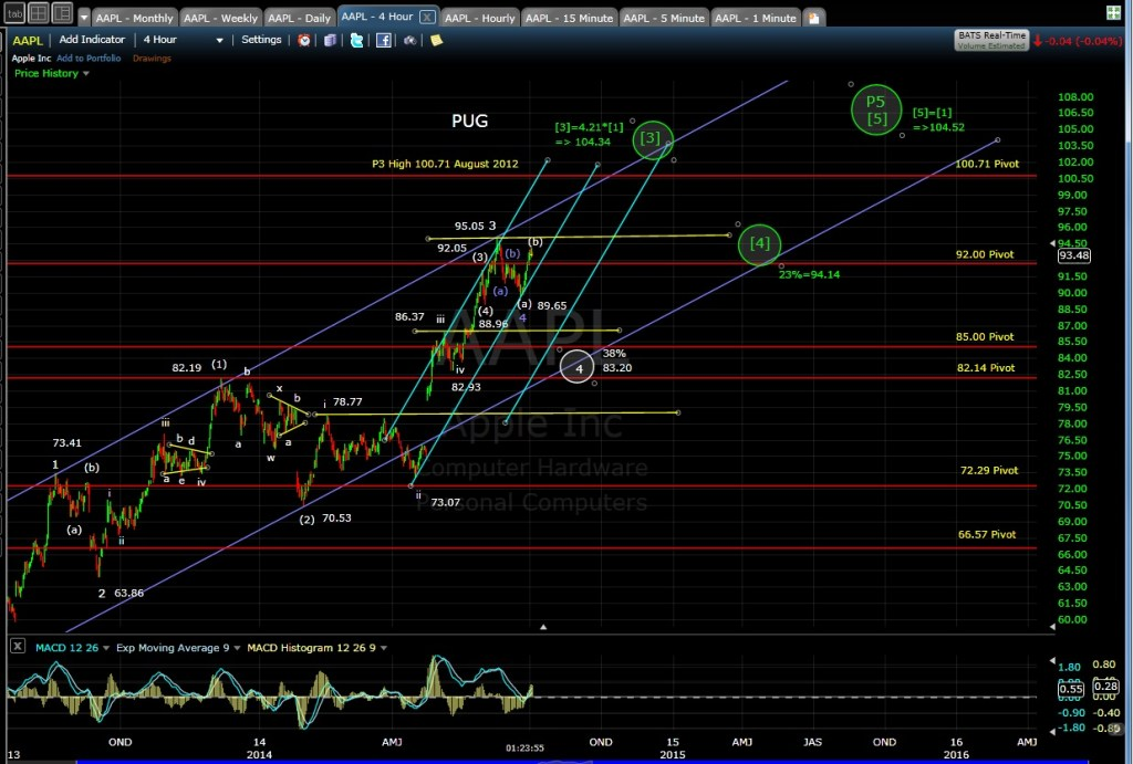 PUG AAPL 4-hr chart MD 7-2-14