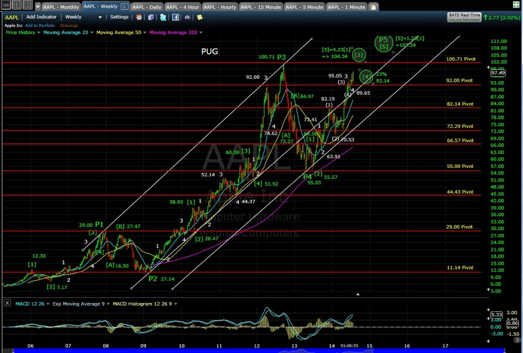 PUG AAPL Weekly Chart MD 7-23-14