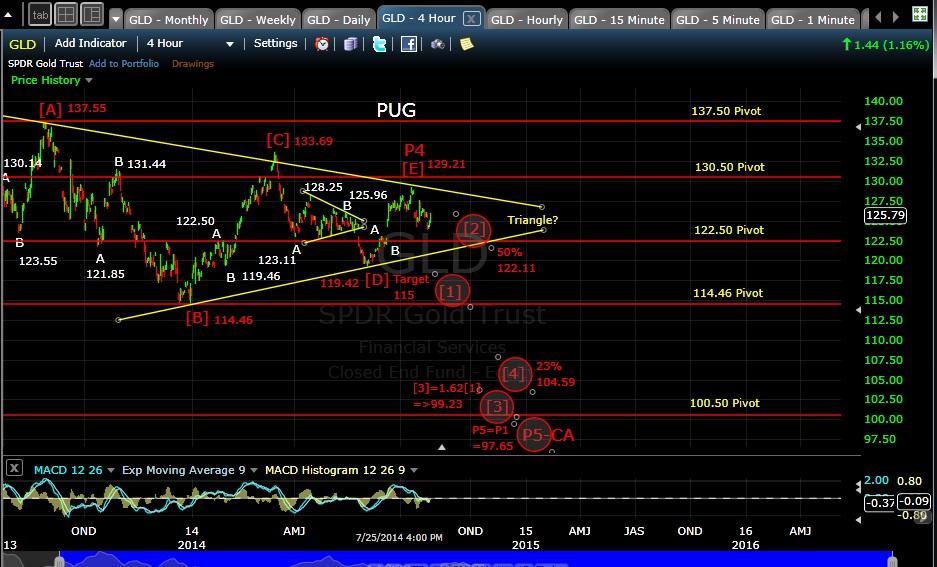 PUG GLD 4-hr chart EOD 7-25-14