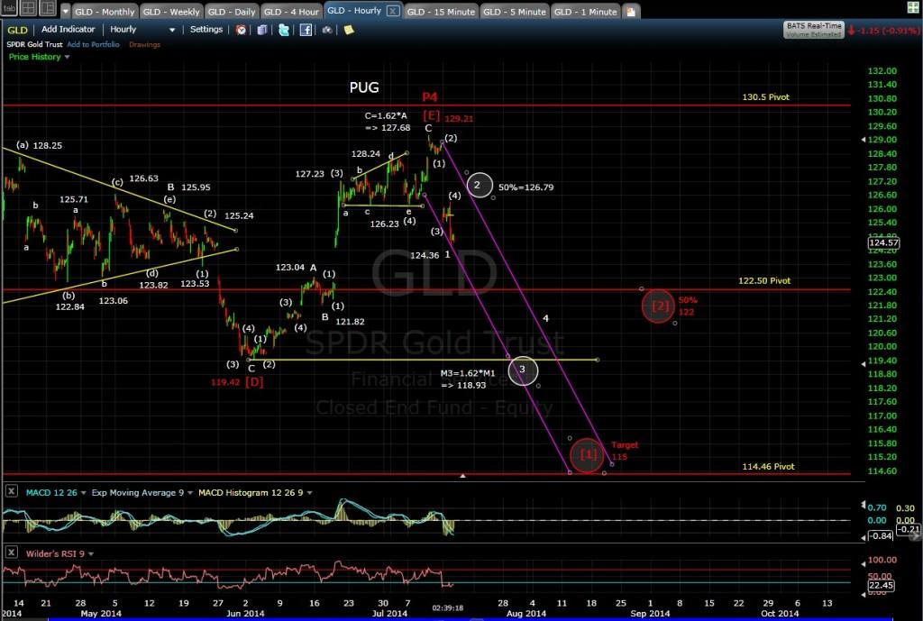 PUG GLD 60-min chart EOD 7-15-14