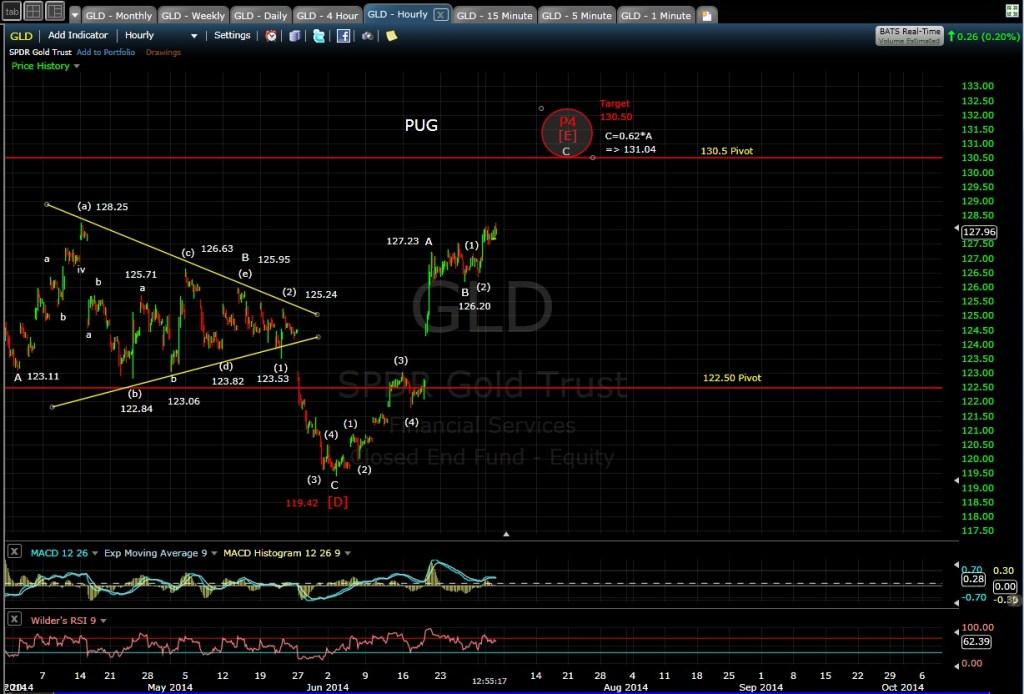 PUG GLD 60-min chart MD 7-2-14