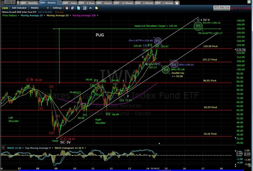 PUG IWM Weekly chart MD 7-2-14