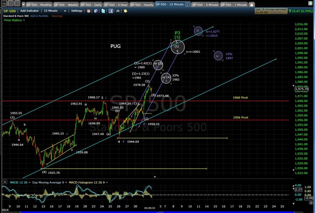 PUG SP-500 15-min chart EOD 7-1-14