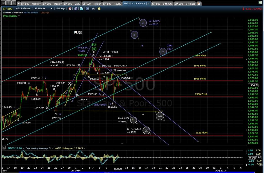 PUG SP-500 15-min chart EOD 7-10-14