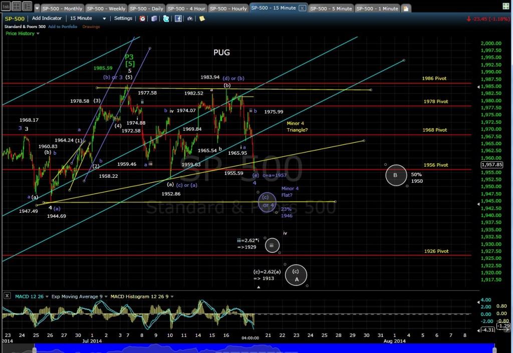 PUG SP-500 15-min chart EOD 7-17-14