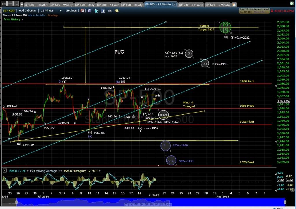 PUG SP-500 15-min chart EOD 7-21-14