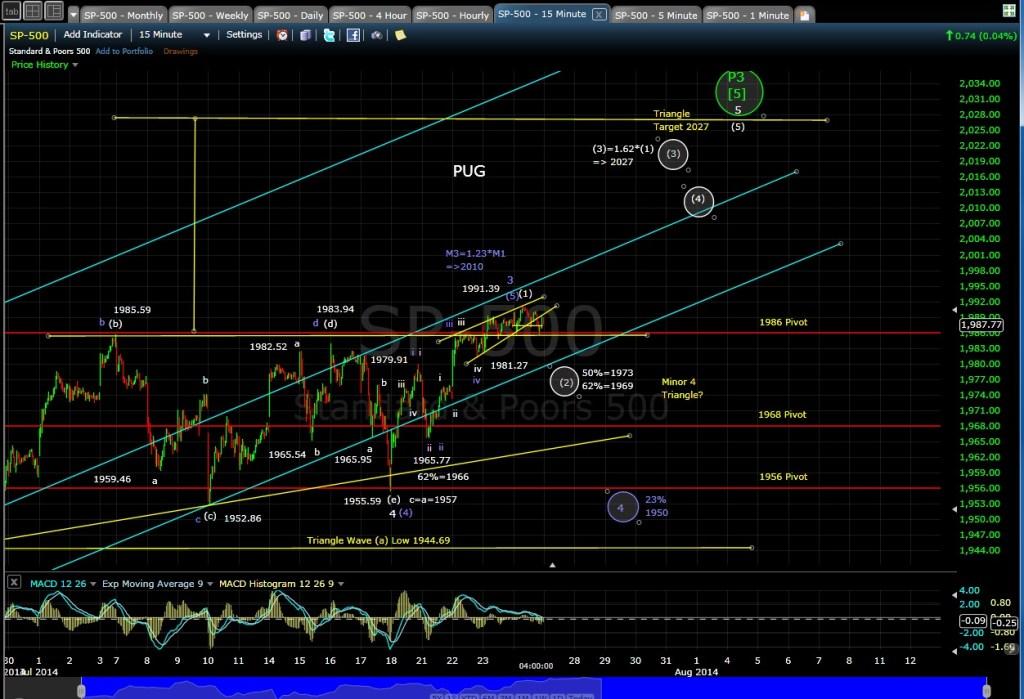 PUG SP-500 15-min chart EOD 7-24-14