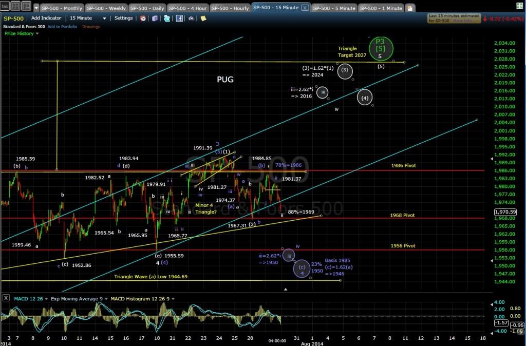 PUG SP-500 15-min chart EOD 7-29-14