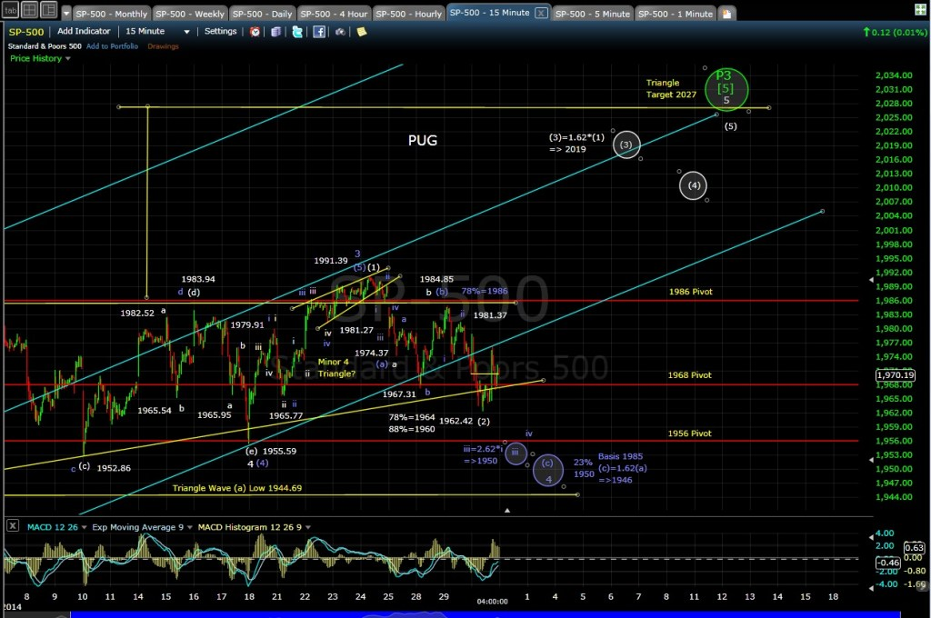 PUG SP-500 15-min chart EOD 7-30-14