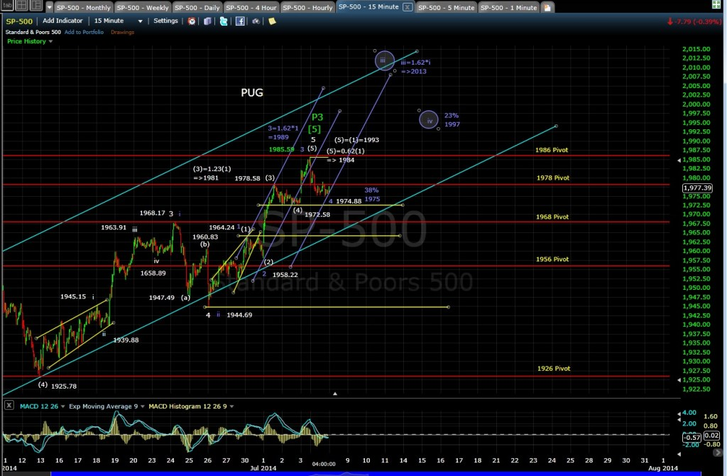 PUG SP-500 15-min chart EOD 7-7-14