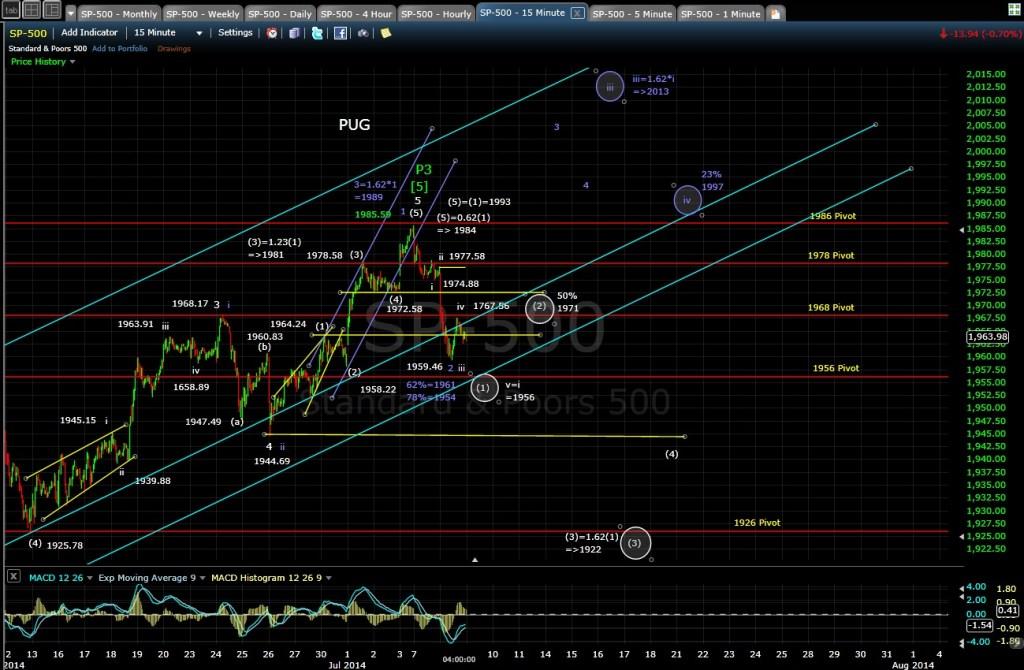 PUG SP-500 15-min chart EOD 7-8-14