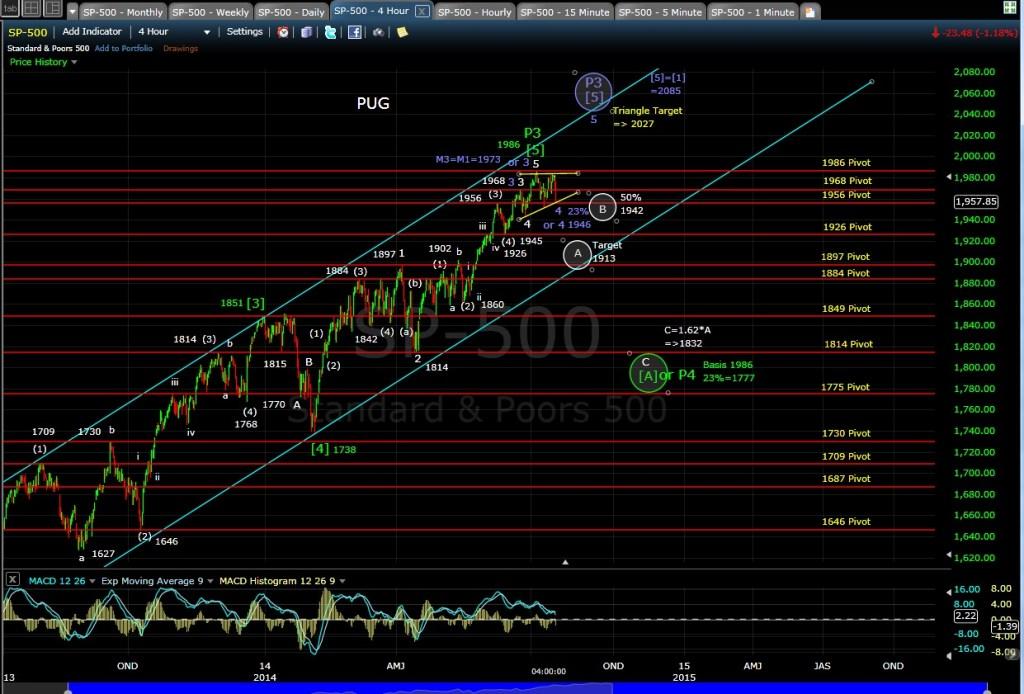PUG SP-500 4-hr chart EOD 7-17-14