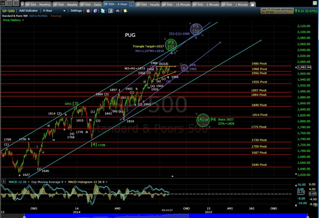 PUG SP-500 4-hr chart EOD 7-22-14