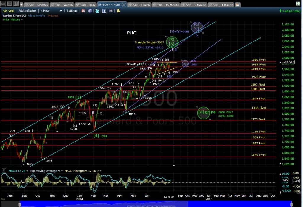 PUG SP-500 4-hr Chart EOD 7-23-14