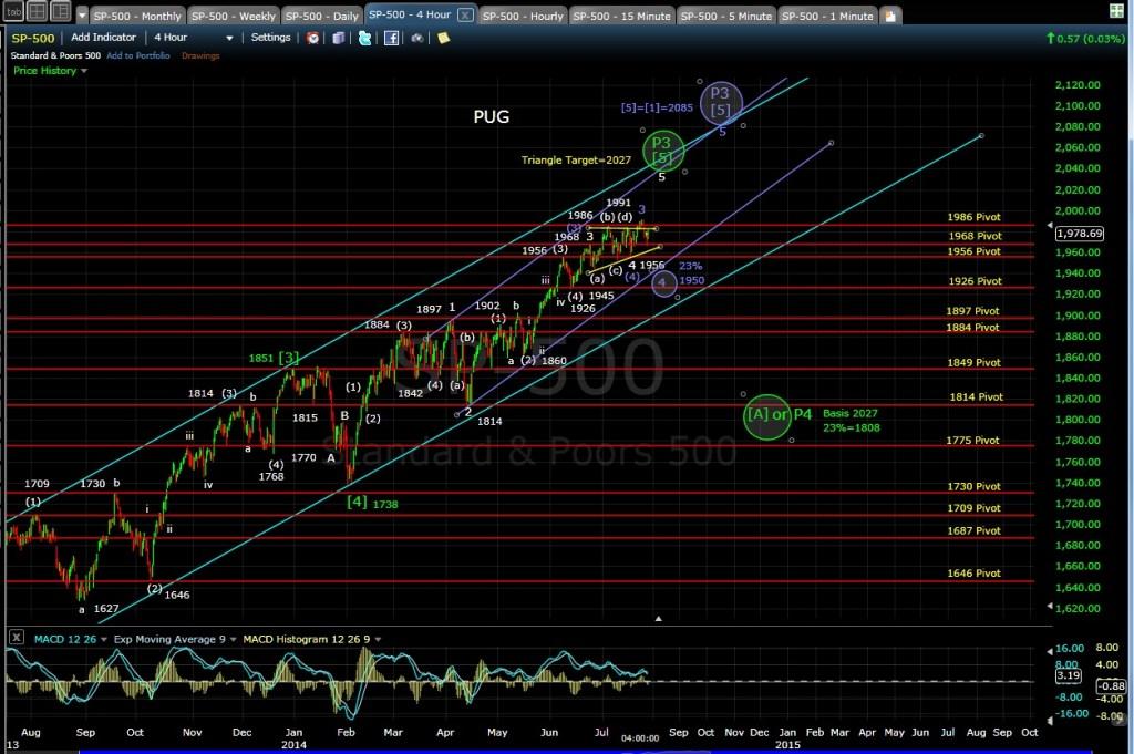 PUG SP-500 4-hr chart EOD 7-28-14