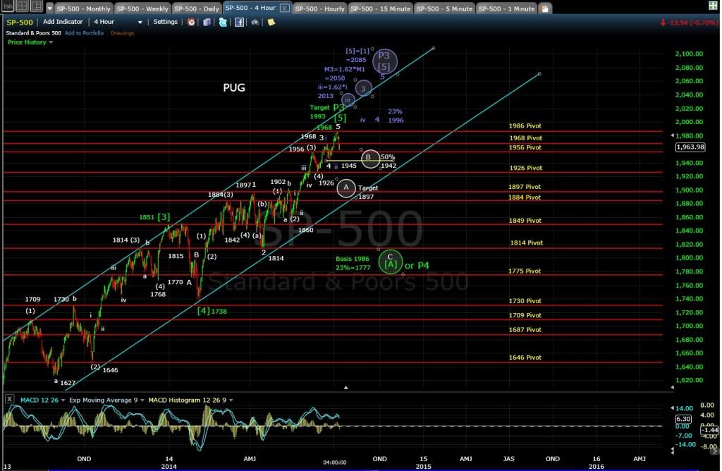 PUG SP-500 4-hr chart EOD 7-8-14