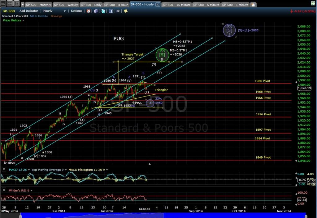 PUG SP-500 60-min chart EOD 7-25-14