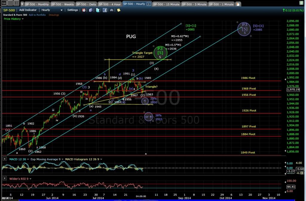 PUG SP-500 60-min chart EOD 7-30-14