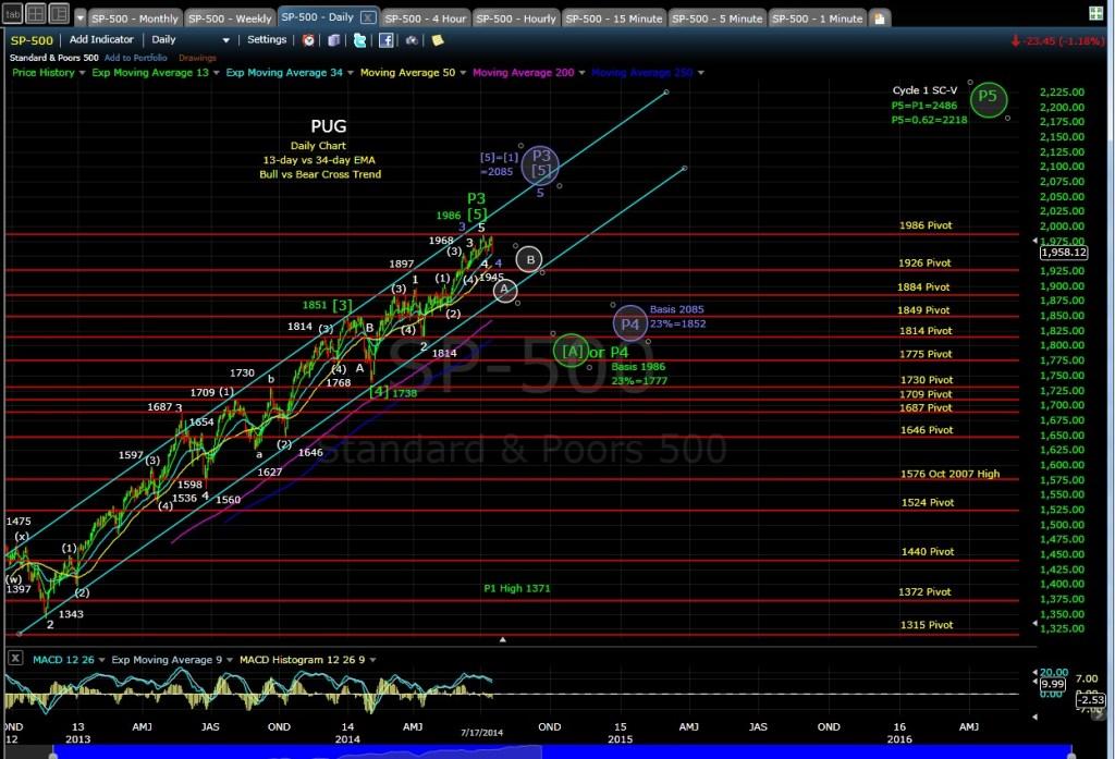PUG SP-500 daily chart EOD 7-17-14