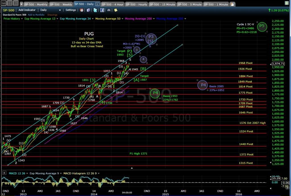 PUG SP-500 daily chart EOD 7-2-14
