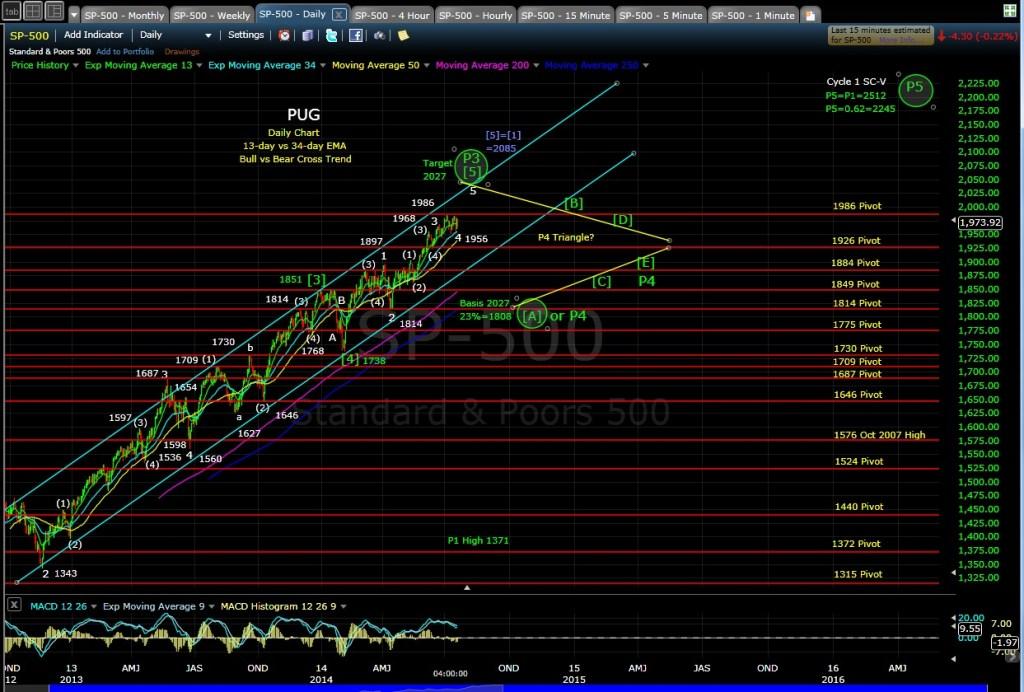 PUG SP-500 daily chart EOD 7-21-14