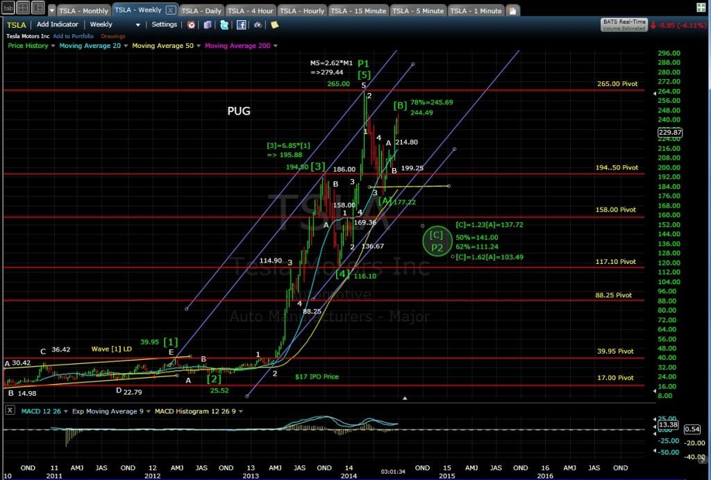 PUG TSLA weekly chart 7-2-14