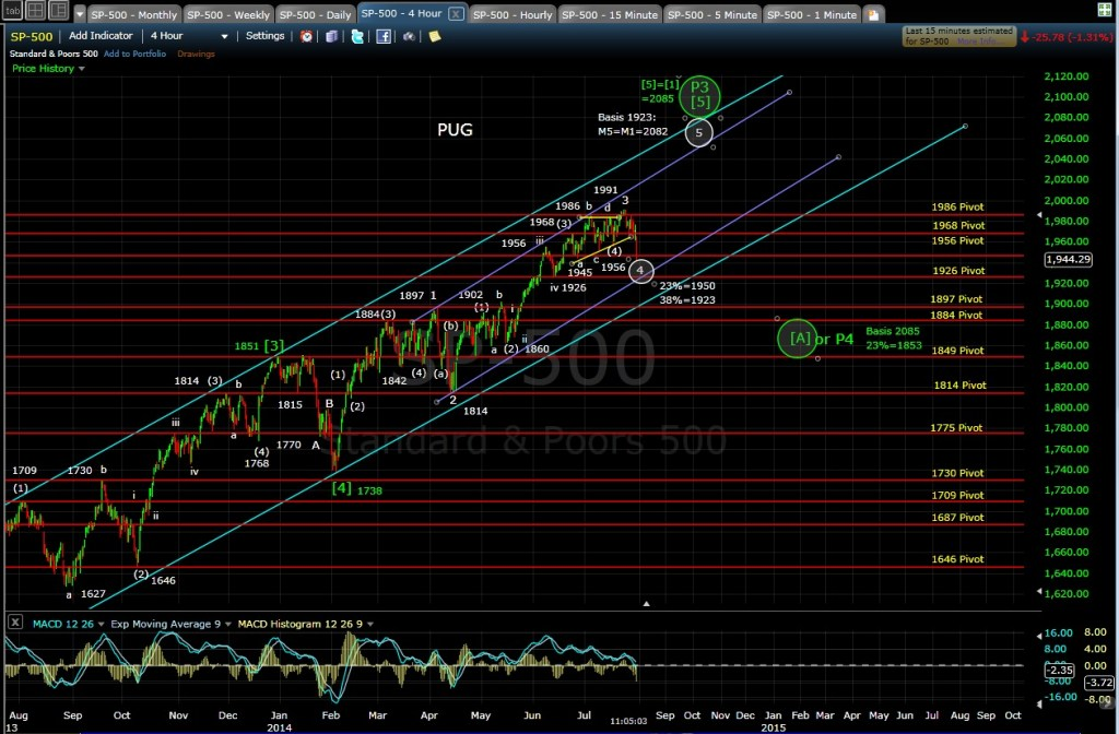 SP-500 4-hr chart MD 7-30-14