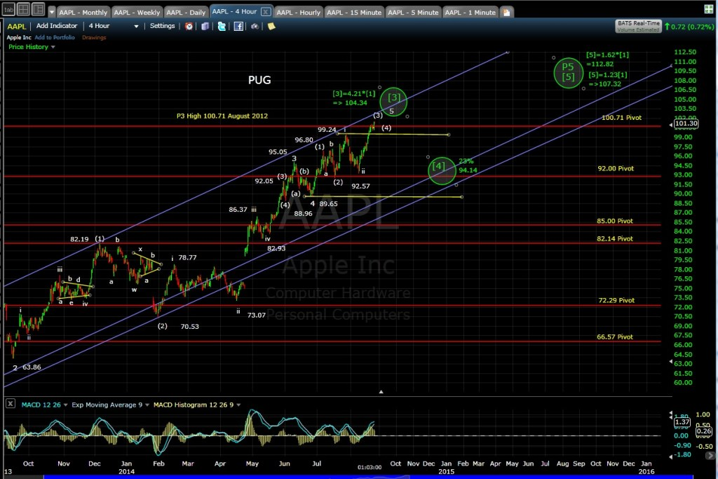 PUG AAPL 4-hr chart MD 8-22-14