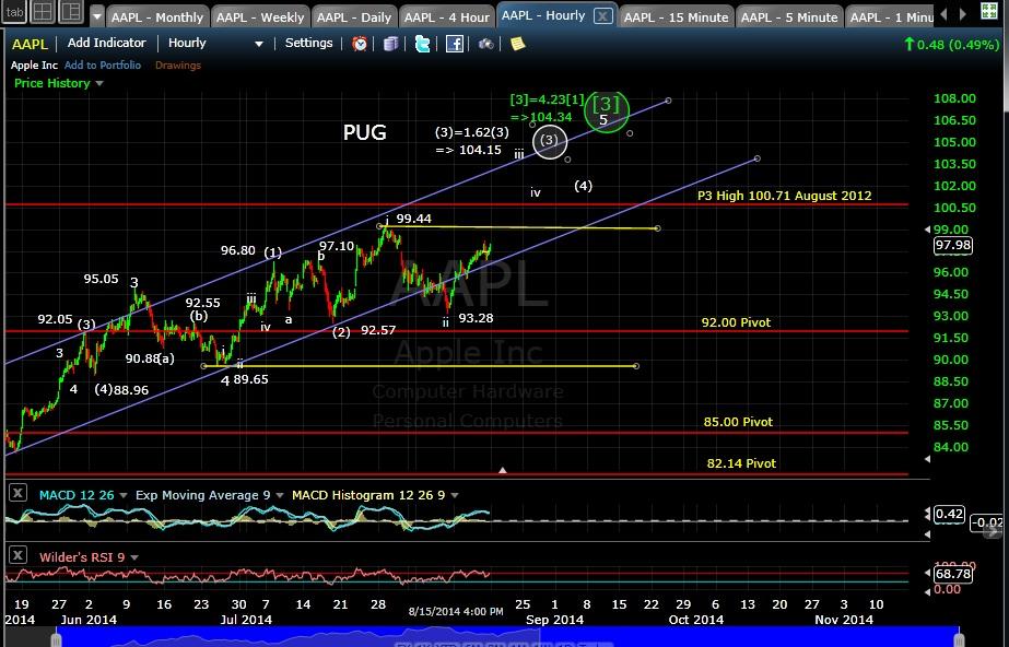 PUG AAPL 60-min chart EOD 8-15-14
