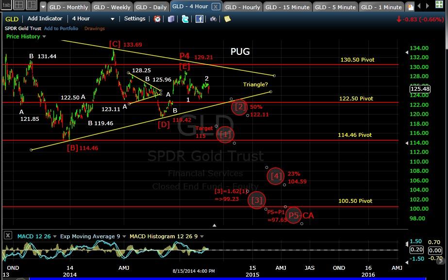 PUG GLD 4-hr chart EOD 8-15-14