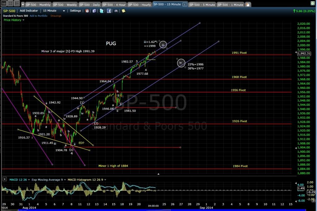 PUG SP-500 15-min chart EOD 8-21-14